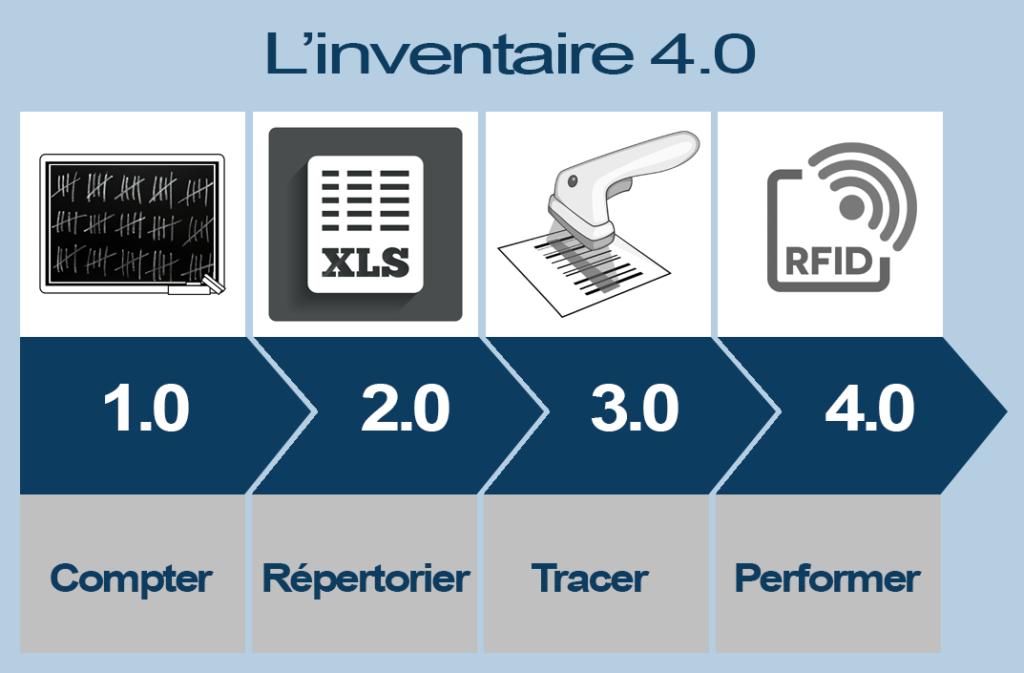 La technologie RFID révolutionne les méthodes d'inventaire. L'inventaire 4.0 utililse la RFID pour accélerer les cadences.
