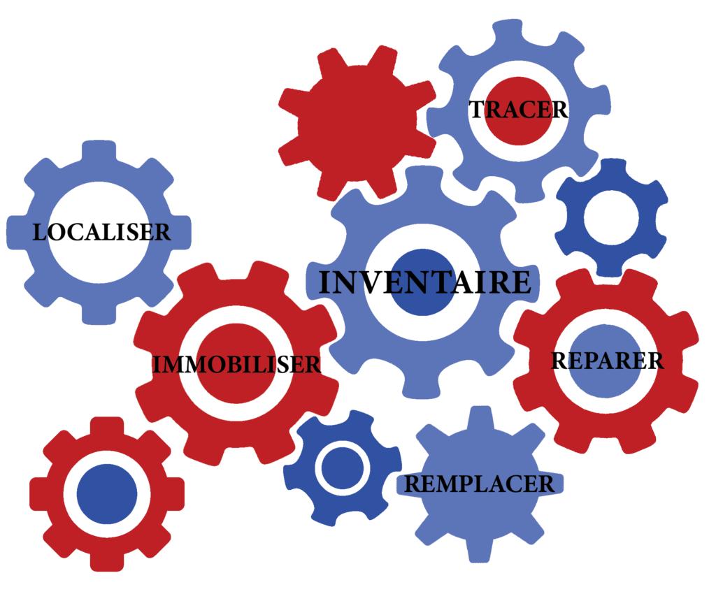 Pour quelles raisons automatiser son inventaire ? Pour localiser, tracer, réparer, remplacer et immobiliser