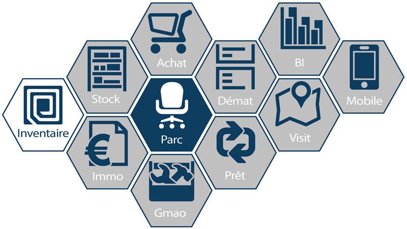 gamme logiciel gestion de parc